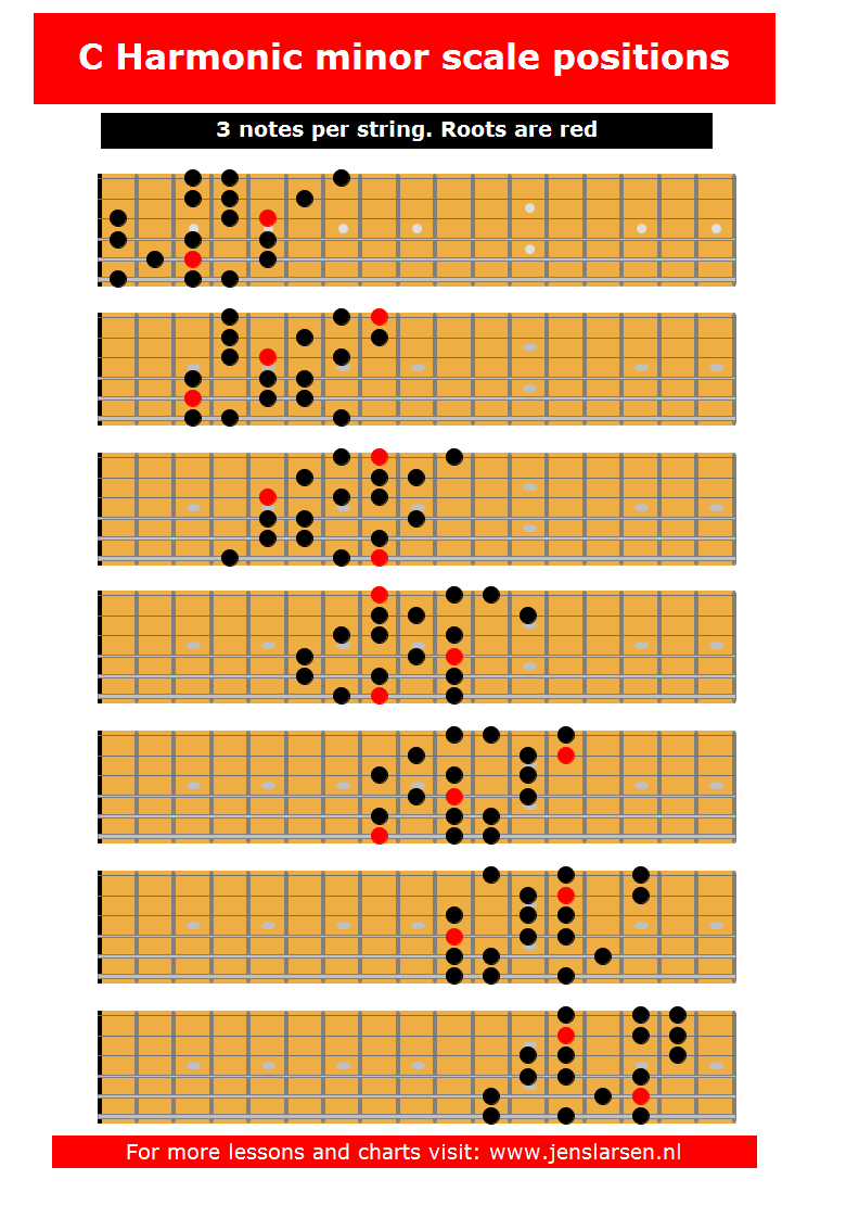 Harmonic Minor Scale 3 notes per string