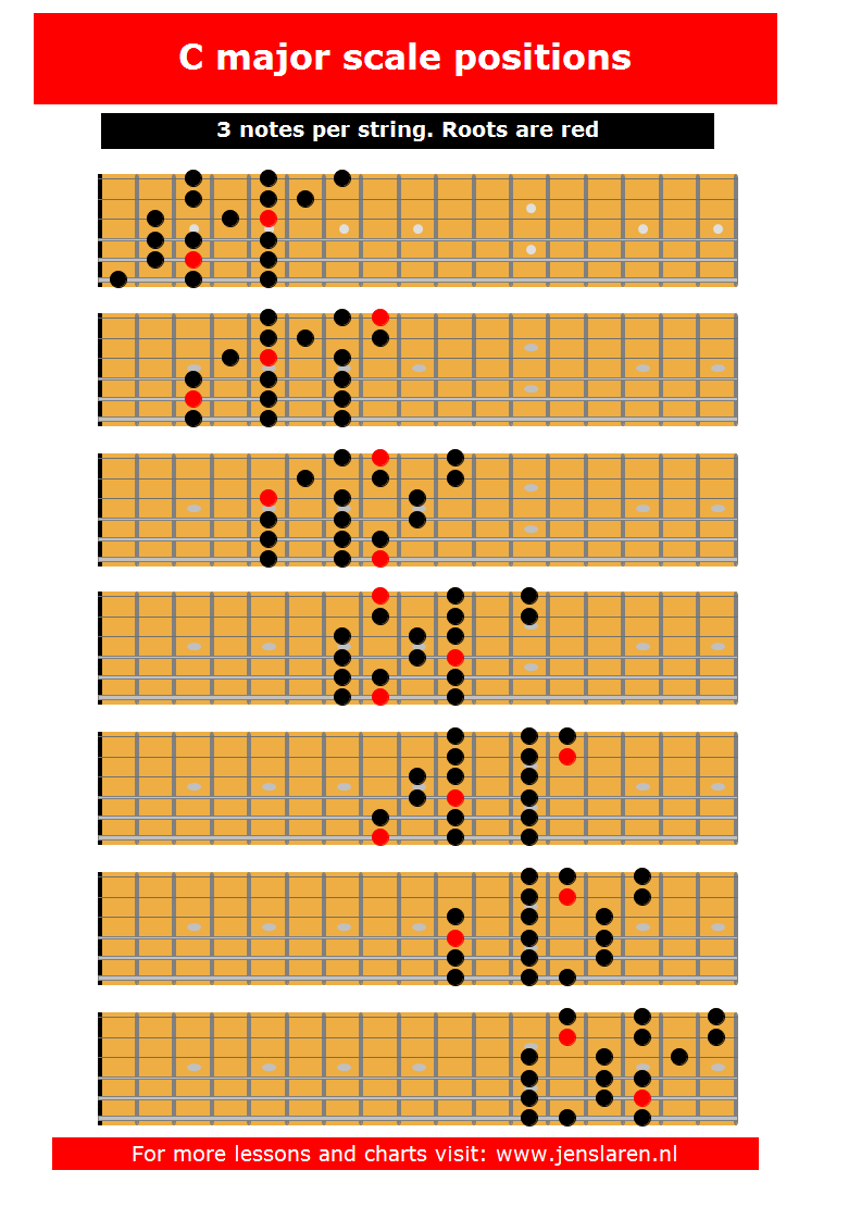 Major scale 3 notes per string jens larsen - Guide per scale ...