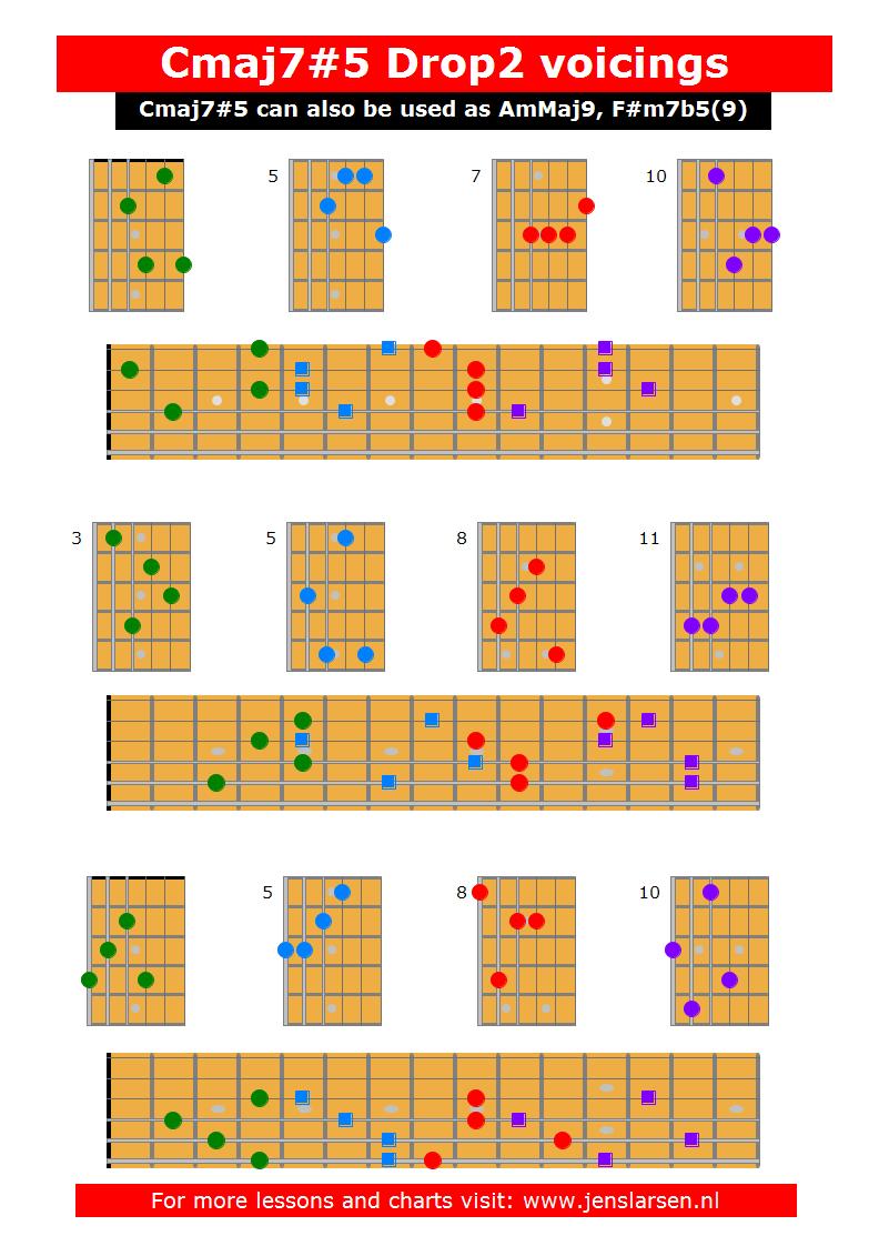 jazz chords charts