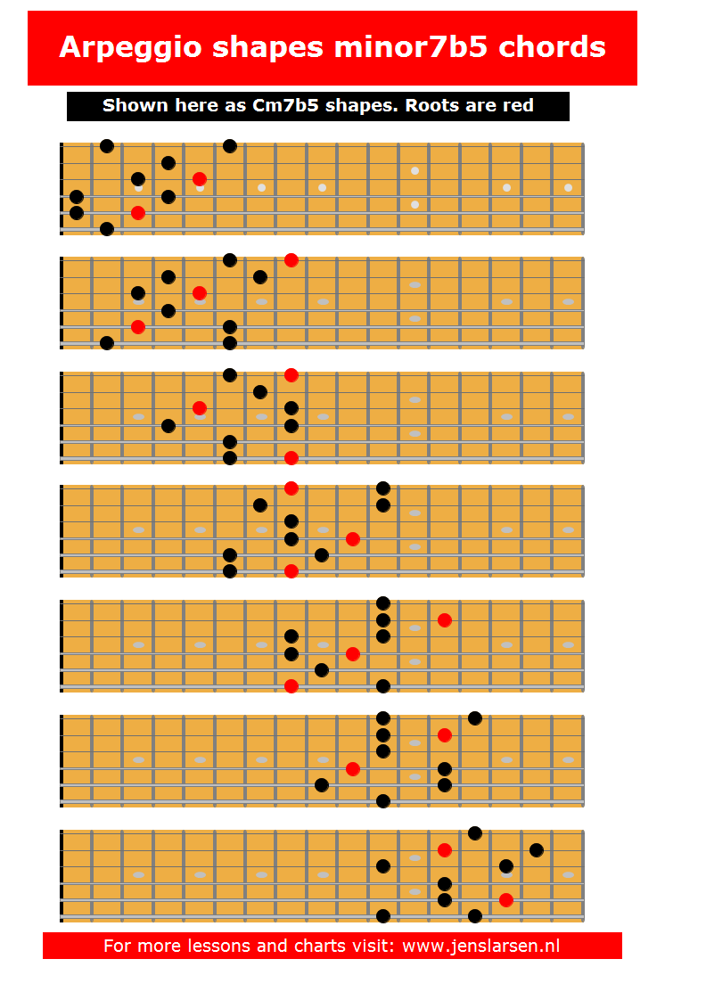 3 notes per string archives page 2 of 2 jens larsen - Guide per scale ...