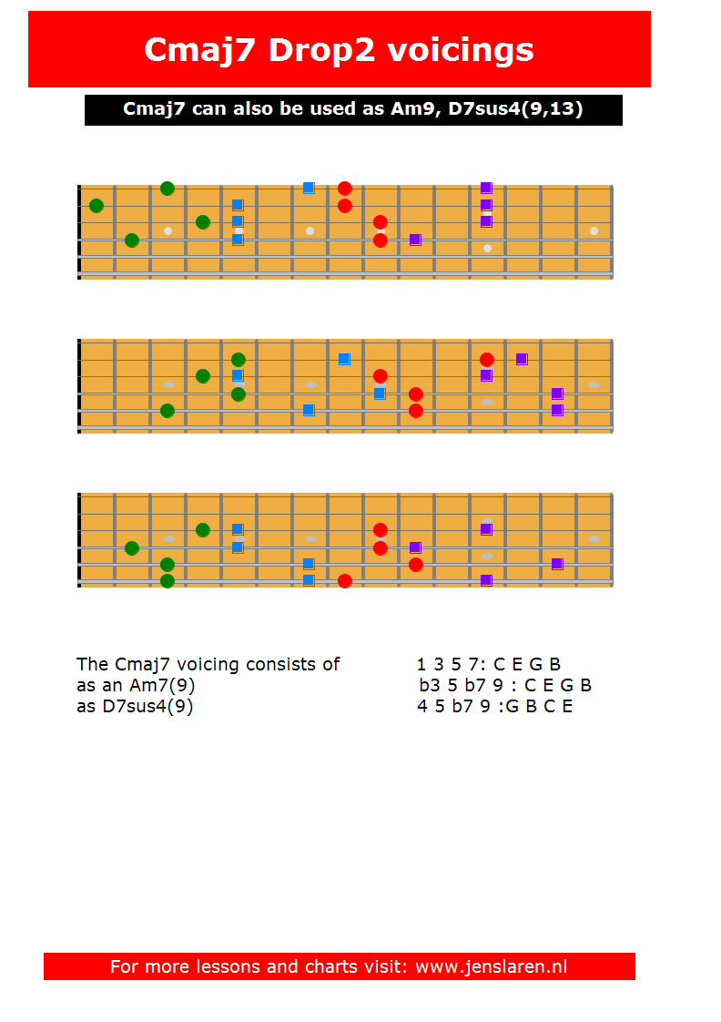 Cmaj7 voicings
