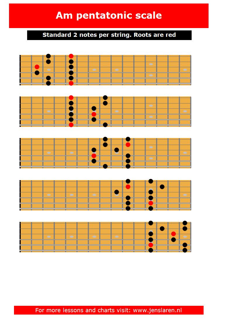 94+ Bass Guitar Scales Chart Pdf - Bass Guitar Chart Pdf ...