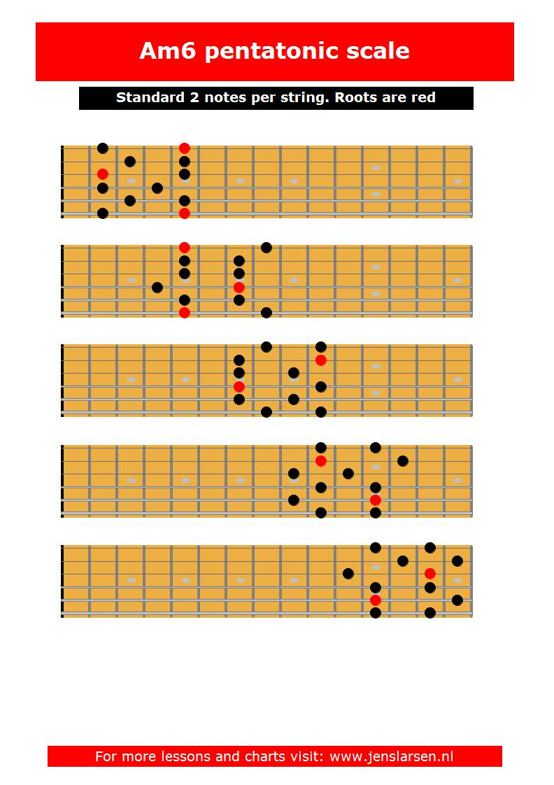 Min6th pentatonic scales in positions jens larsen - Guide per scale ...