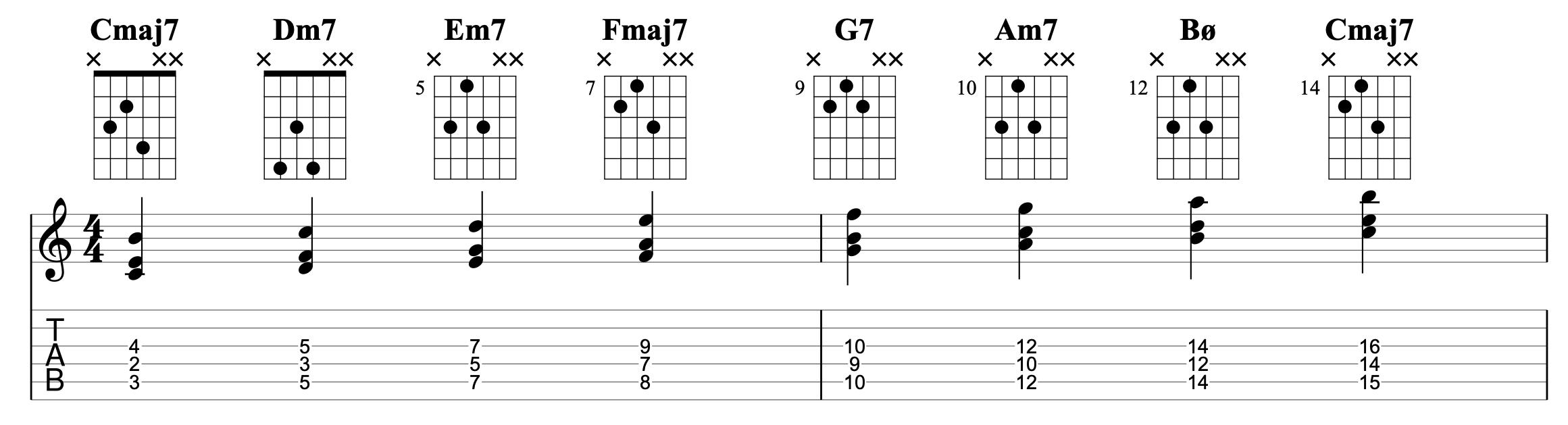 basic jazz guitar chords   Jens Larsen